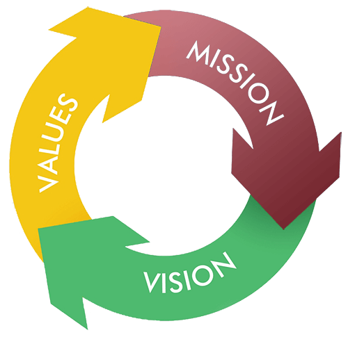 mission_vision_core_values copy
